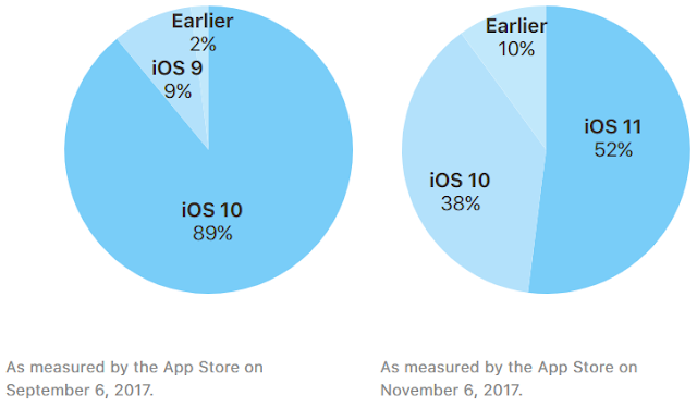 A Apple hoje finalmente lançou os primeiros números oficiais sobre o uso do iOS 11.
