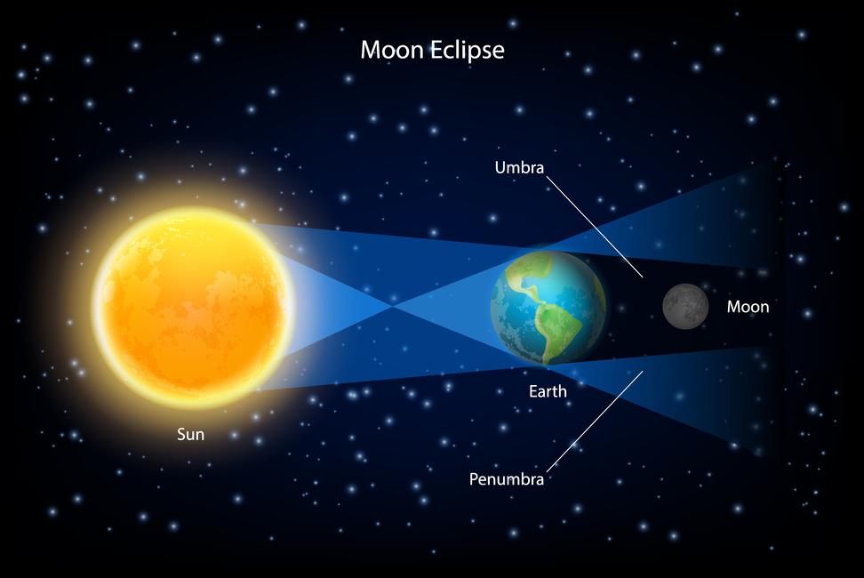 Eclissi di Luna, spiegazione.