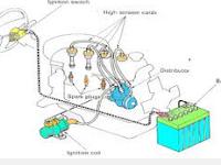 Teori Dasar Sistem Pengapian Motor Bakar