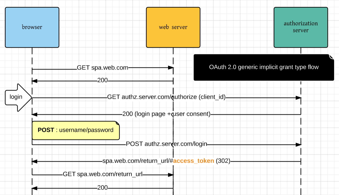 OAuth 2 0 with Single Page Applications