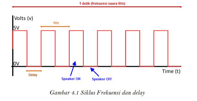 Siklus frekuensi dan delay