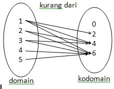 grafik fungsi: Relasi dan Fungsi