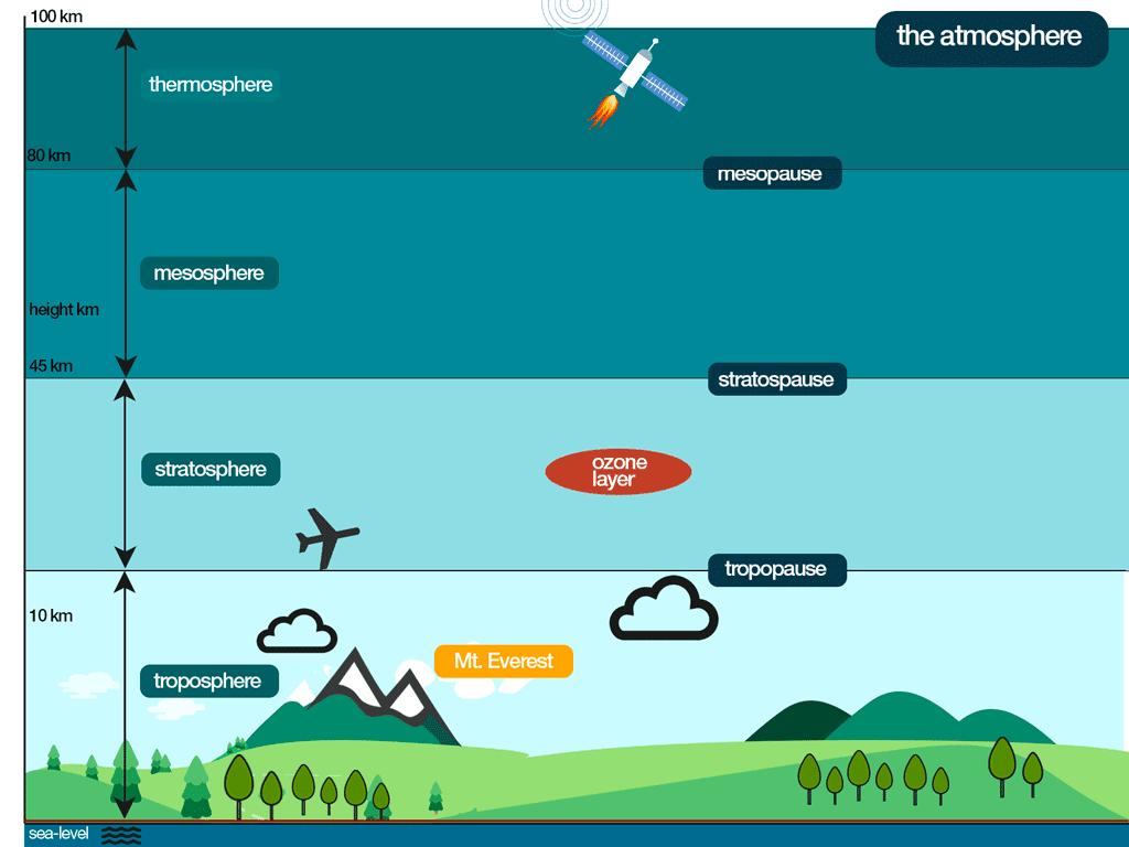 Atmosphere Diagram Worksheet