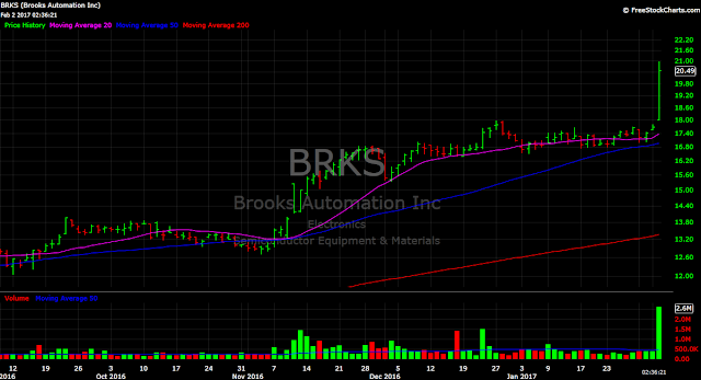 BRKS price chart stock chip semiconductor tech