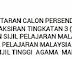 Pendaftaran Calon Persendirian 2017 SPMU, PT3, STAM Dan SPM
