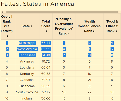 Tennessee Named 2017's 3rd Fattest State in U.S. According to Study