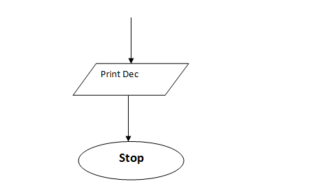 Draw a flow chart and write its corresponding C program to convert an octal number to its equivalent decimal number. 5