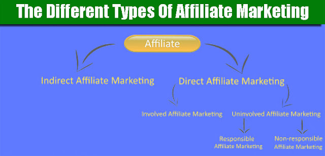 The Different Types Of Affiliate Marketing illustration