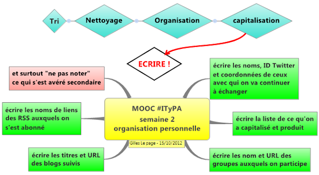 ITyPA semaine 2 organisation personnelle
