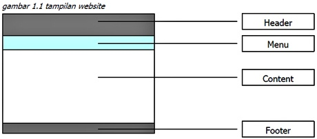 Cara Praktis Membuat Web Sederhana