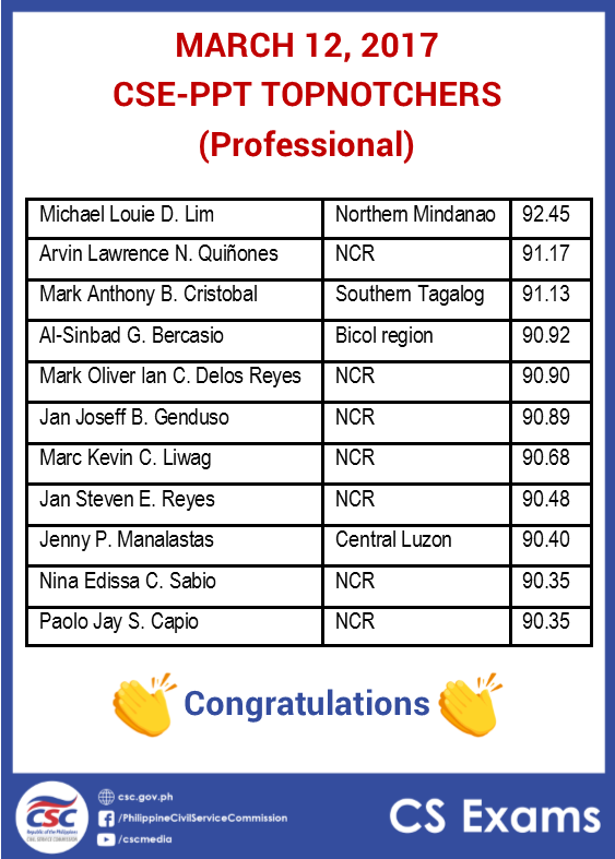 March 2017 CSE-PPT topnotchers professionals