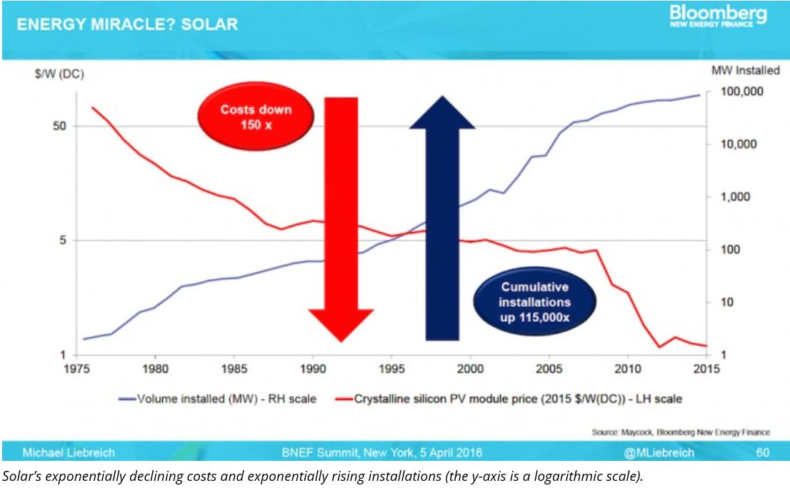 The Solar Power Miracle Keeps On Growing The Soundings