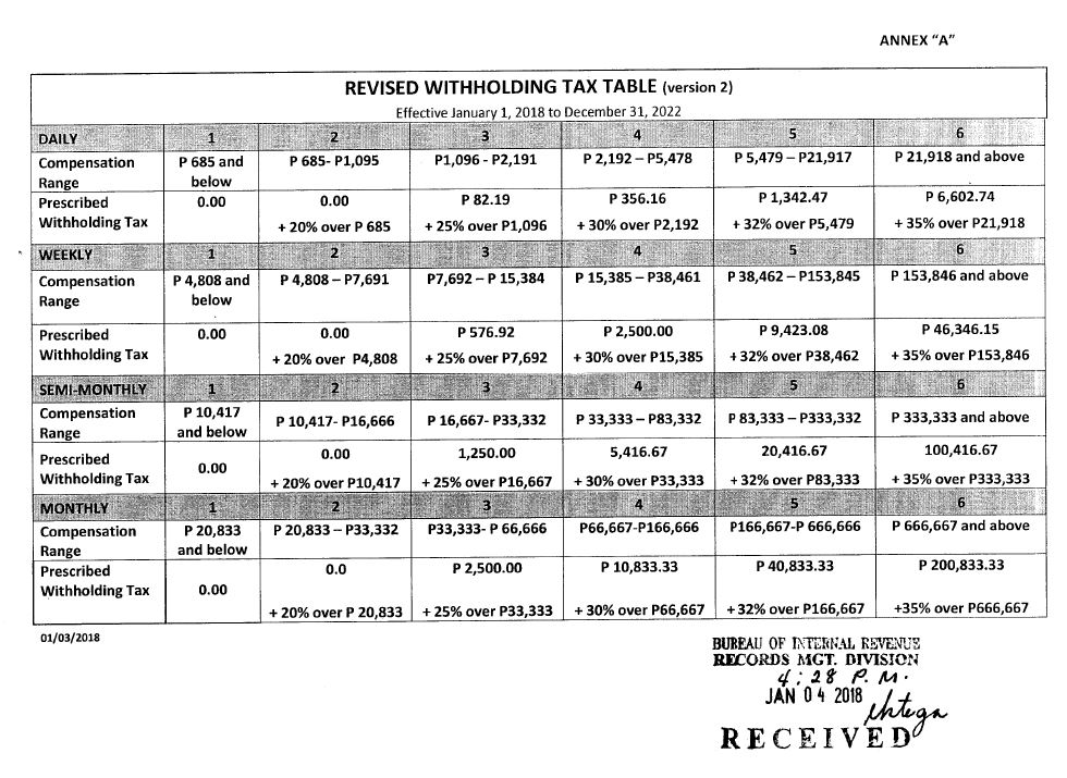 tax withholding weekly table 2017 pdf