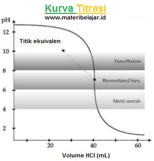 Volume HCI (mL)