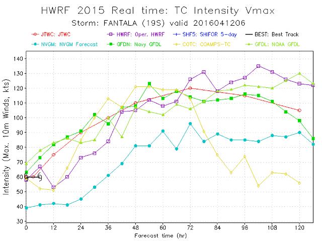 Intensité prévue par les modèles pour la forte tempête tropical Fantala