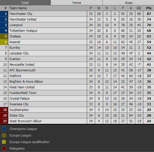Klasemen Liga Inggris Pekan 34
