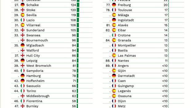 Skuat Mancherter United 2016/2017 adalah Skuat yang Termahal di Dunia