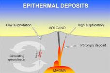 Ephitermal deposits schema
