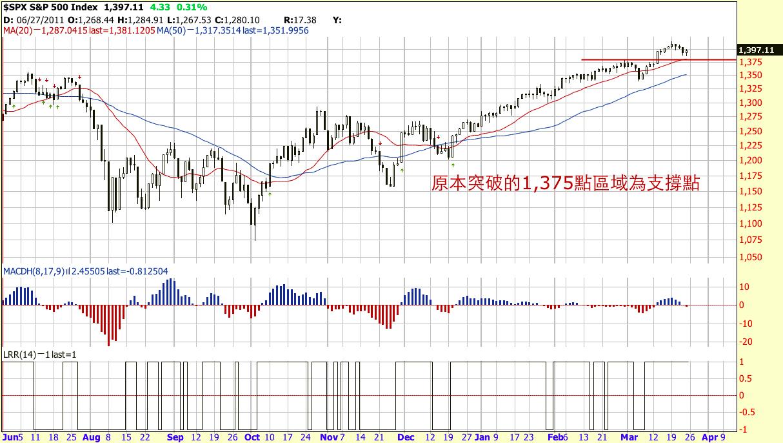 美股邦 Dr.CashFlow | 美股選擇權: 相同的線型圖, 我們可以怎麼佈局?