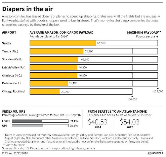 Amazon PrimeAir - Planes in Air