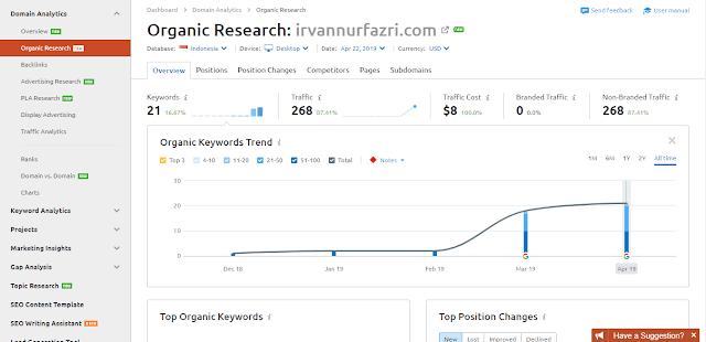 cara cek ranking blog di Google dengan SEMRush