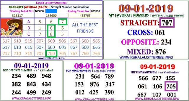 Akshaya AK-377 Kerala lottery abc guessing by keralalotteries.info