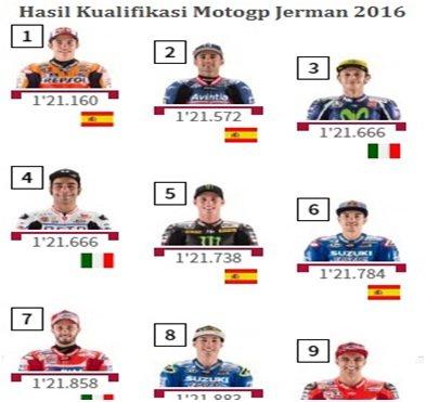 hasil lengkap kualifikasi motogp jerman 2016 tadi malam