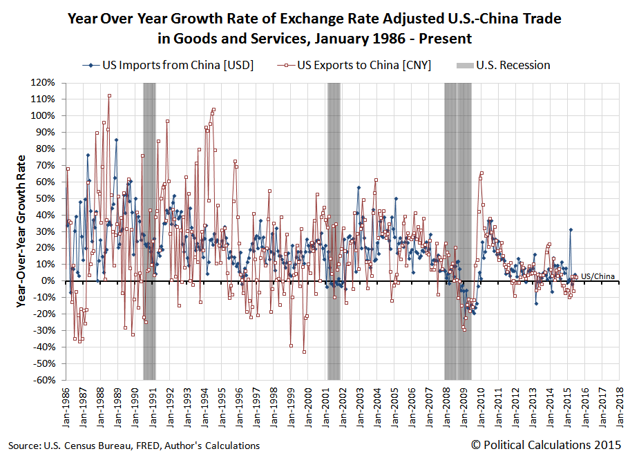 Year Over Year Growth Rate of Exchange Rate Adjusted U.S.-China Trade in Goods and Services, January 1986 - July 2015