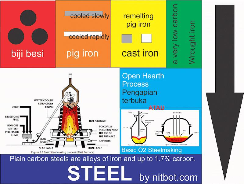 Steel numbering system | Penomoran Besi Baja