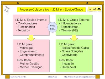 Metodologia IDM Innovation Decision Mapping Planejamento de forma Colaborativa Equipe Grupo