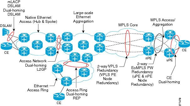 Introduction to Multi-chassis EtherChannel(MEC) in Cisco Switches