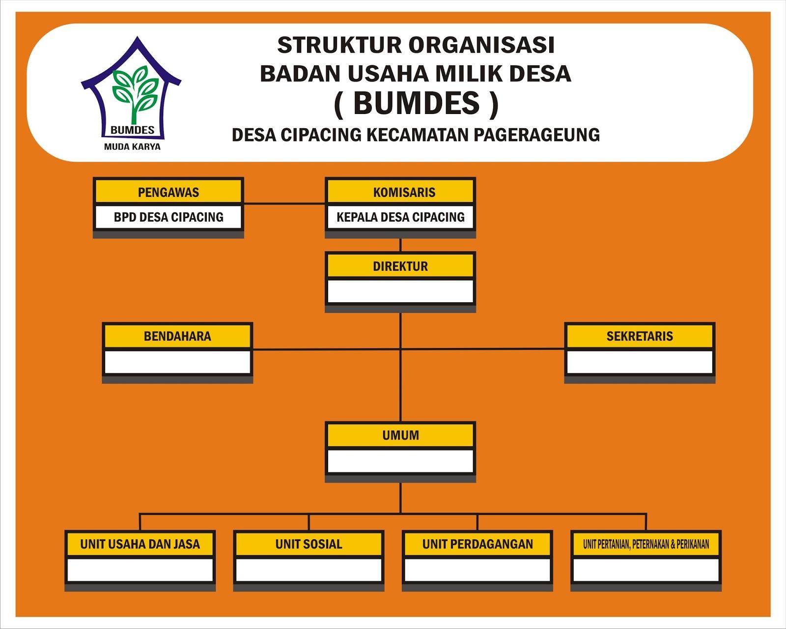 Contoh Baliho Struktur Organisasi - desain banner kekinian