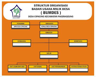 Download Contoh Struktur Organisasi BUMDES.cdr   KARYAKU