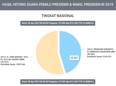 UPDATE Real Count KPU Sabtu (20/4) Jokowi: 54.72 Persen, Prabowo : 45.28 Persen
