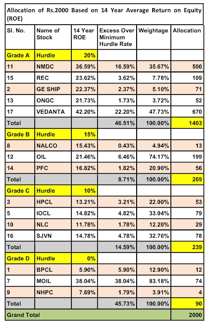 Glorious Indian Stocks to Buy this August 2018 : Allocation Based on 14 Year ROE Criterion