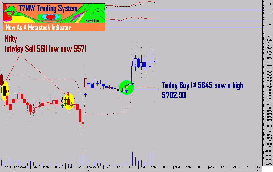 Nifty profitable option trading strategy