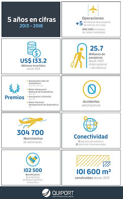 Estadisticas del Aeropuerto de Quito