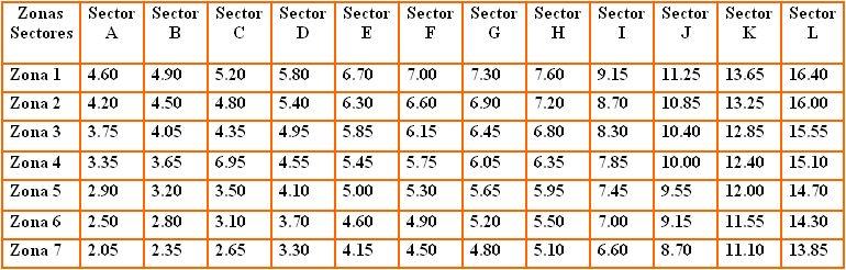 tarifas-taxis-entre-sectores-y-zonas-ciudad-de-panama