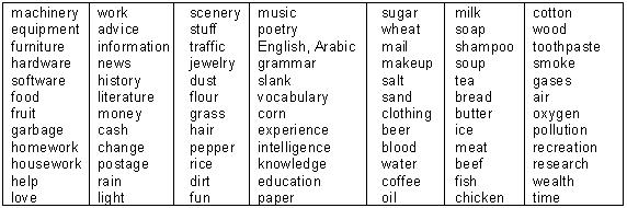 Pengertian, Bentuk, Fungsi Noun, Pronoun, Article, Bahasa Inggris