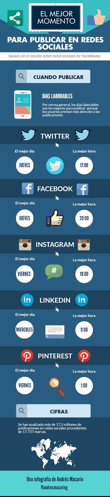 El mejor momento para publicar en Redes Sociales [Infografía]