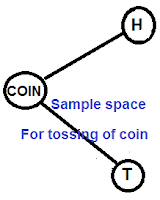 HOW TO FIND SAMPLE SPACE FOR TOSSING OF one COIN