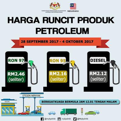 Harga Runcit Produk Petroleum (28 September 2017- 4 Oktober 2017)