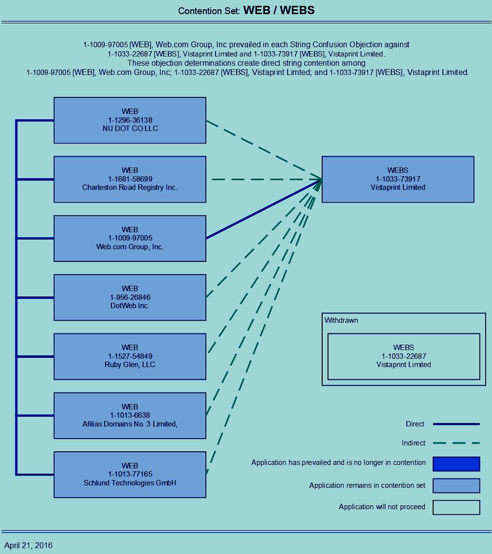 Domain Mondo | domainmondo.com: New gTLD dot WEB \'Last Resort\' ICANN ...