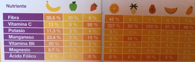 Tabla comparativa de aportes nutrimentales entre plátano y las principales frutas que se consumen en el país.  (Comparativo en 100 gramos de fruta comestible)