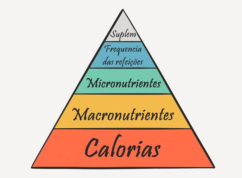 A Pirâmide da Importância Nutricional