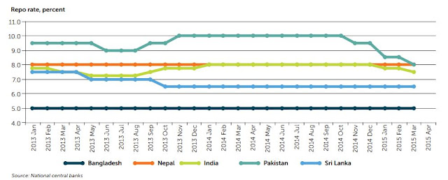 Chart Attribute: Monetary policy has recently started to soften in Pakistan and India