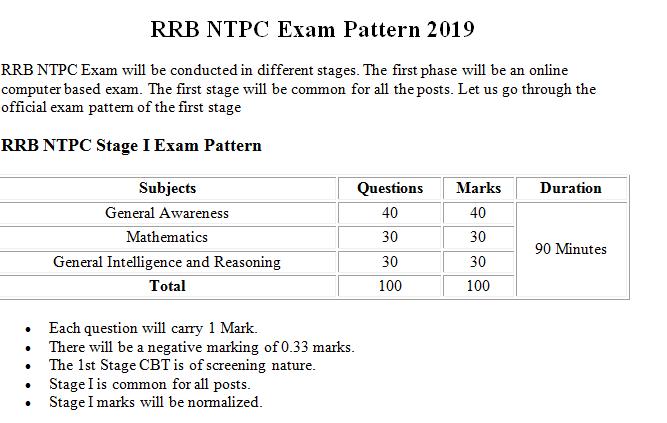 RRB NTPC Syllabus 2019 Download PDF