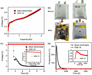 (a) Comparison of full state-of-charge curves of the LiNi0.6Mn0.2Co0.2O2/graphite batteries with different electrolytes before nail-penetration test at 0.1 C. (b) The photographs of LiNi0.6Mn0.2Co0.2O2/graphite batteries with base electrolyte (BE) and Electrolyte SSE-10 before and after nail-penetration test. (c) The voltage variations of the batteries during the nail-penetration test process. (d) The temperature variations on battery during nail-penetration test process. (Credit: Xu et al) Click to Enlarge.