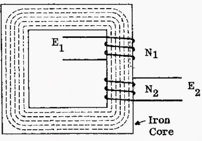Limitacions d'operació del transformador