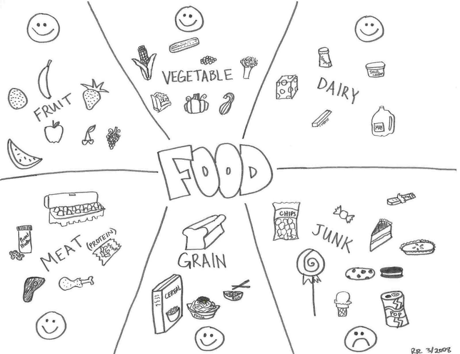 Healthy And Unhealthy Food Colouring Pages
